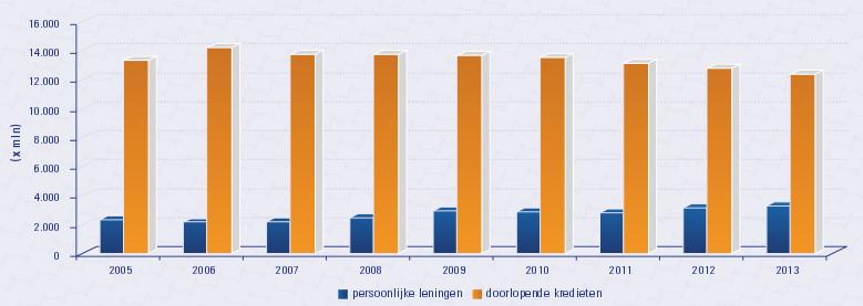 verloop-doorlopend-krediet-persoonlijke-lening-moneyview